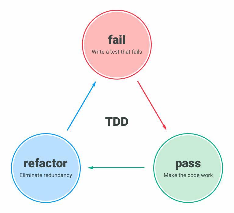 TDD diagram
